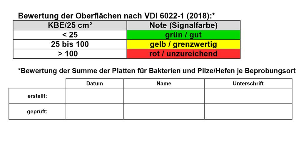 Hygieneinspektion nach VDI 6022