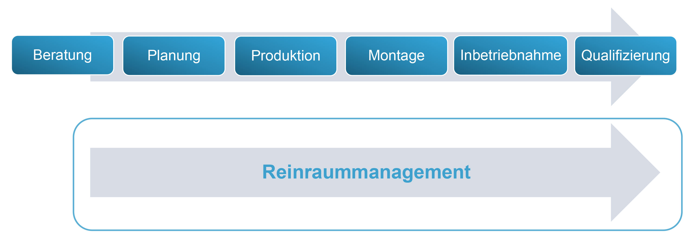 Integrierte_Reinraumtechnik.jpg